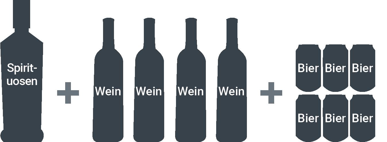1 l Spirituosen + 3 l Wein (4 Flaschen) + 2 l Bier (6 x 0,33 l)