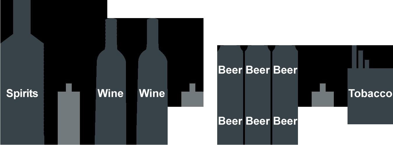 1 litr alkoholu + 1,5 litra wina (2 butelki) + 2 litry piwa (6 x 0,33 l) + 200 papierosów lub 250 g innych rodzajów tytoniu i 200 arkuszy bibuły