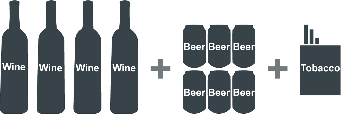 3 litres of wine (4 bottles) + 2 litres of beer (6 x 0,33 l) + 200 cigarettes or 250 g of other types of tobacco, and 200 sheets of cigarette paper