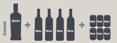 1 litr napojów spirytusowych + 3 litry wina (4 butelki) + 2 litry piwa (6 x 0,33 l)